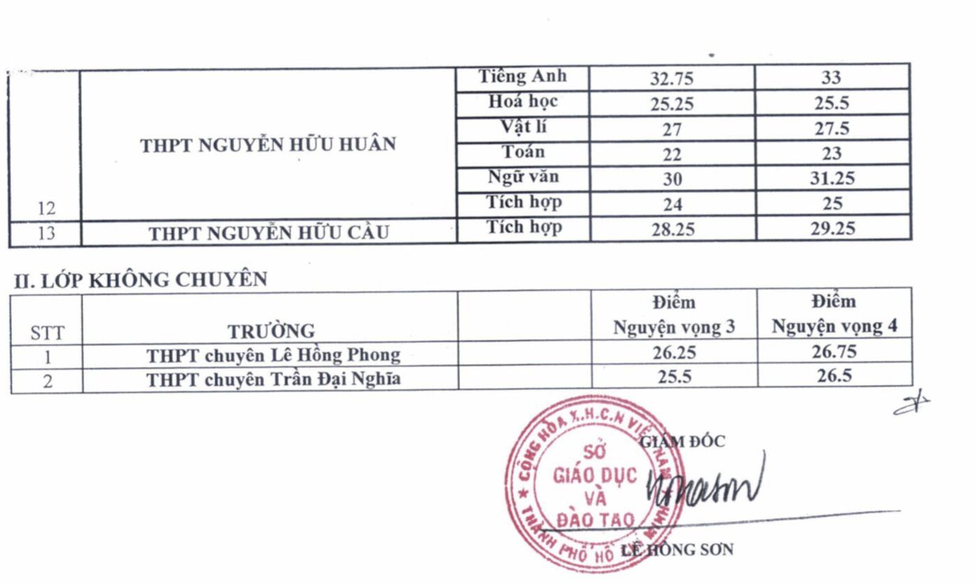 Mới: Đã có điểm chuẩn trúng tuyển vào lớp 10 chuyên tại TP.HCM, trường Lê Hồng Phong có điểm chuẩn cao nhất - Ảnh 3.