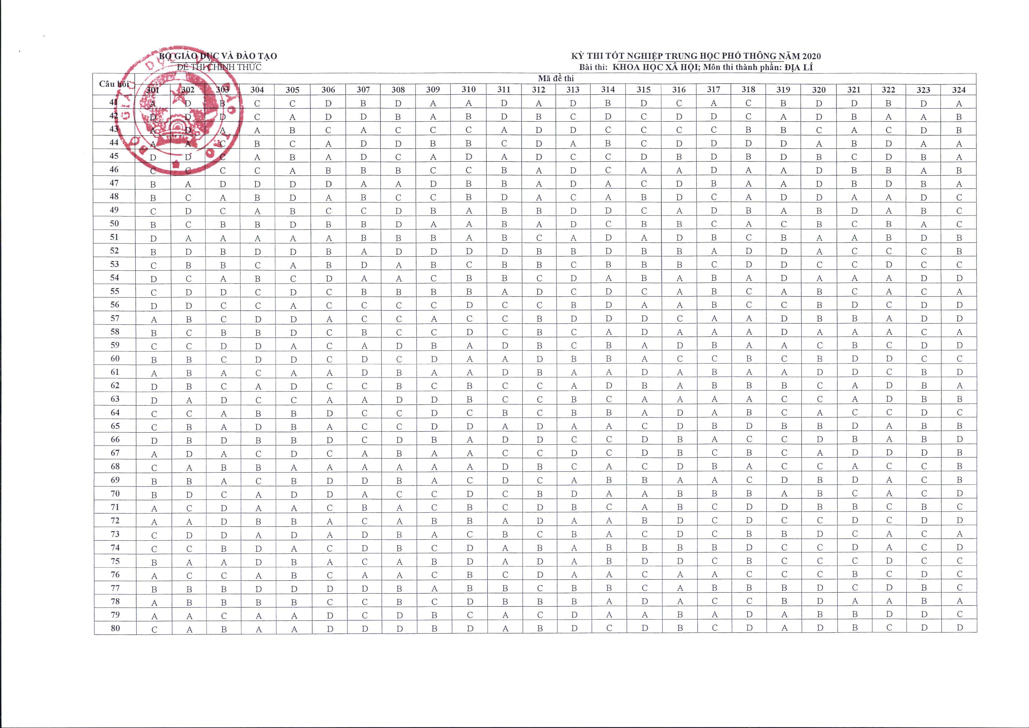 MỚI: Bộ GD&ĐT chính thức công bố đáp án và thang điểm các môn thi tốt nghiệp THPT - Ảnh 15.