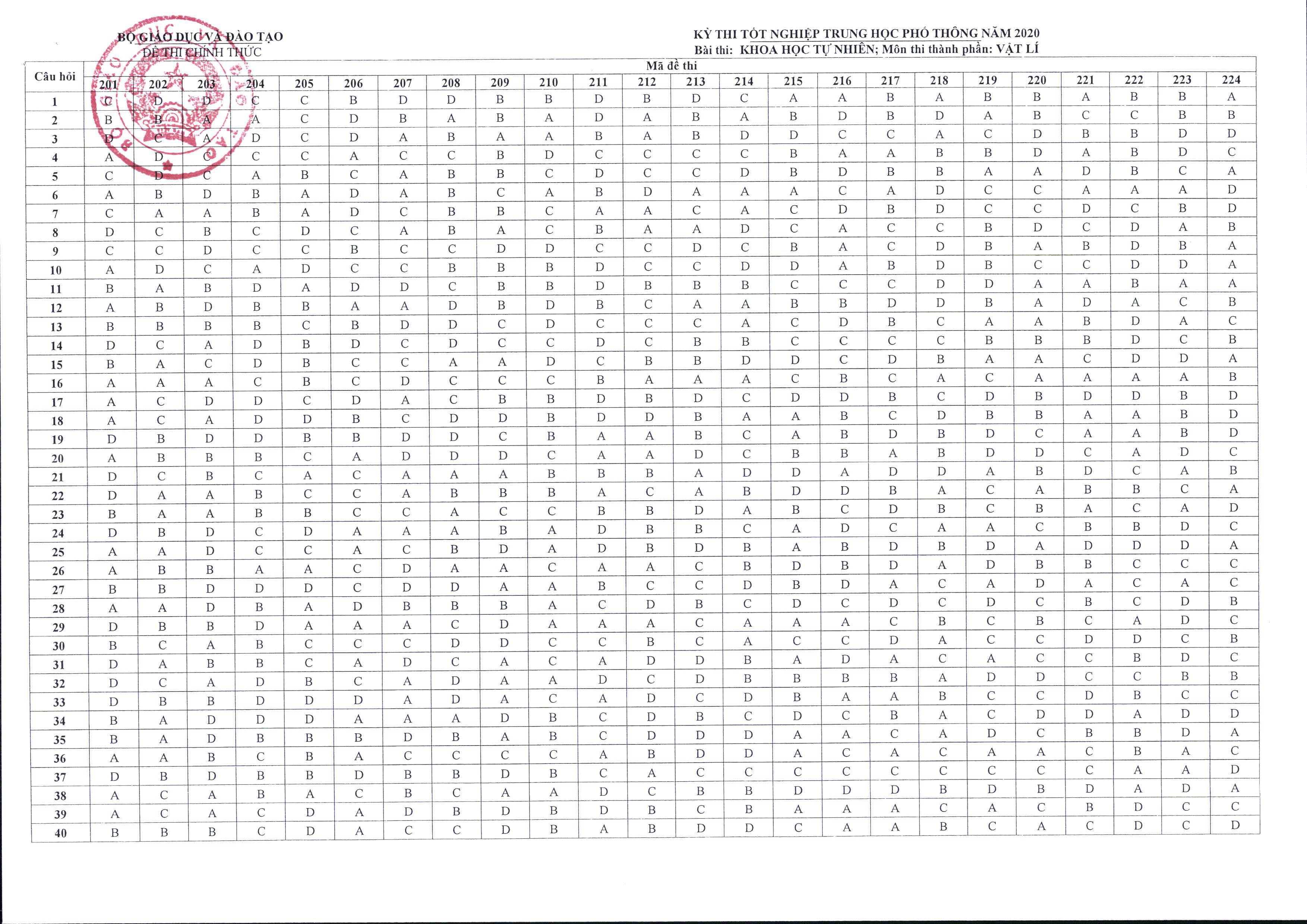 MỚI: Bộ GD&ĐT chính thức công bố đáp án và thang điểm các môn thi tốt nghiệp THPT - Ảnh 11.