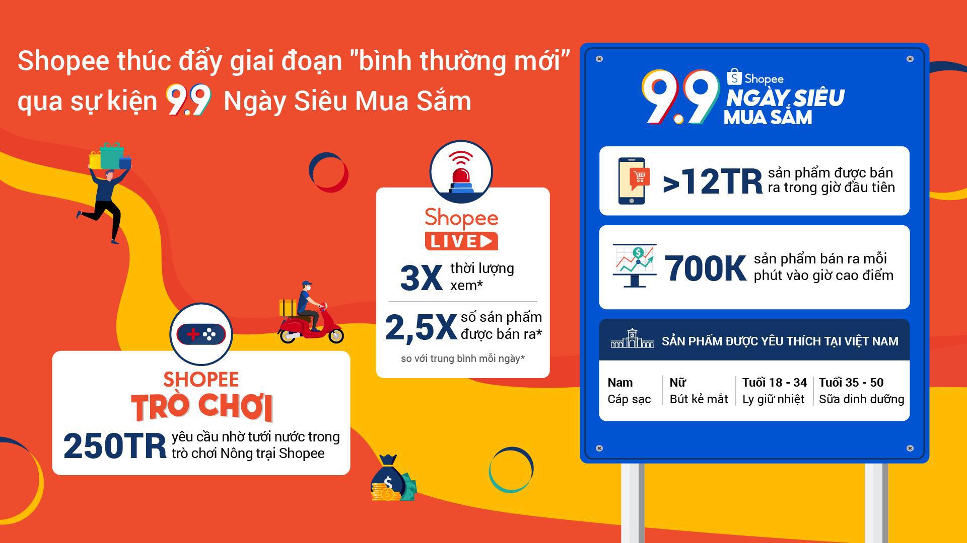 Hơn 12 triệu mặt hàng được bán ra trong 1 giờ đầu tiên tại Shopee 9.9 Ngày siêu mua sắm - Ảnh 1.
