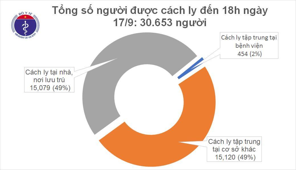 Thêm 3 ca mắc mới COVID-19 là người nhập cảnh, Việt Nam có 1.066 bệnh nhân - Ảnh 2.