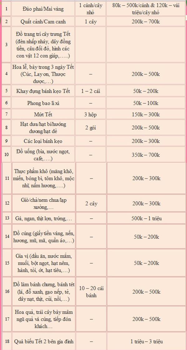 Đây là 5 mẹo chi tiêu tiết kiệm đảm bảo hiệu quả tức thì cho những ngày gần Tết - Ảnh 3.