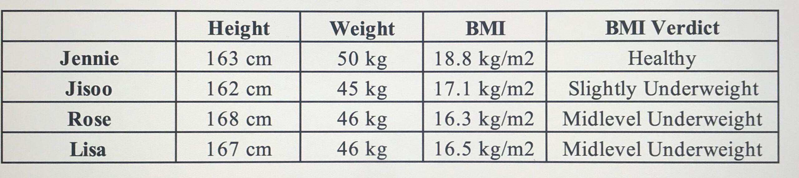 3/4 thành viên BLACKPINK giảm cân quá đà, đáng báo động, chỉ đúng 1 người khỏe mạnh đáng học theo - Ảnh 2.
