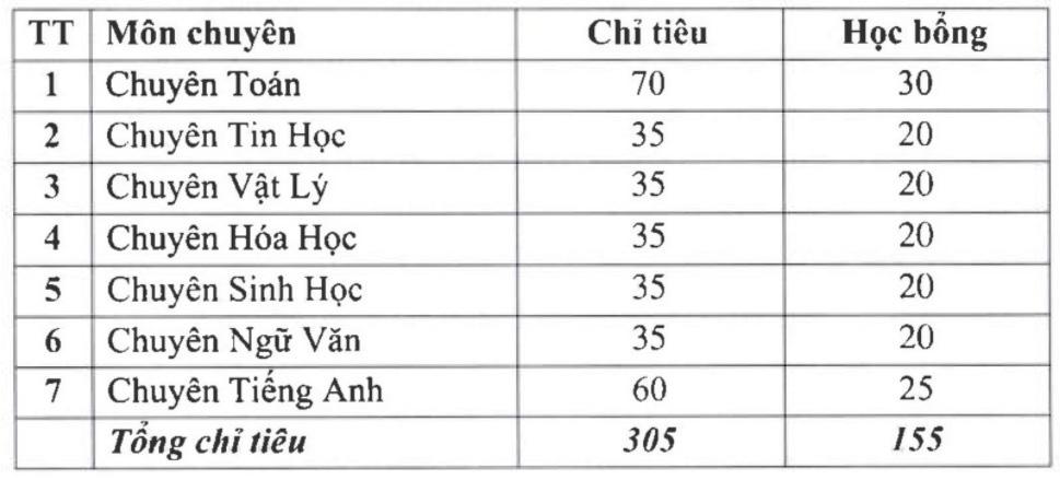 Các trường THPT hot thuộc đại học tại Hà Nội tuyển sinh lớp 10 như thế nào? - Ảnh 1.