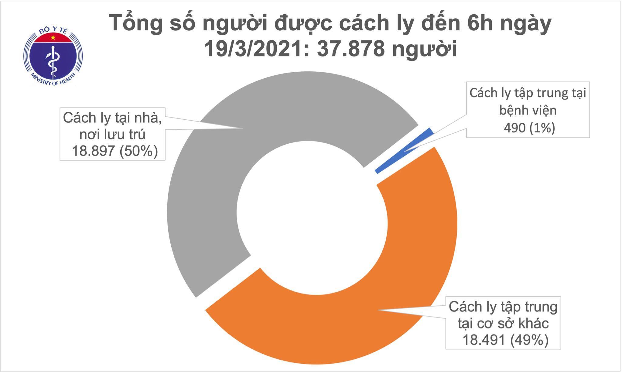 Sáng 19/3, hơn 27.500 người Việt Nam đã tiêm vắc xin COVID-19, không có thêm ca mắc - Ảnh 1.