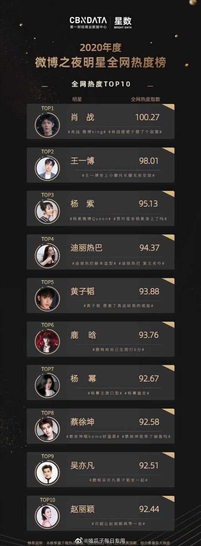 Đêm hội Weibo: Tiêu Chiến - Dương Tử vẫn đỉnh nhất, Dương Mịch đạt thứ hạng cao vì lùm xùm tránh mặt Đường Yên - Ảnh 1.