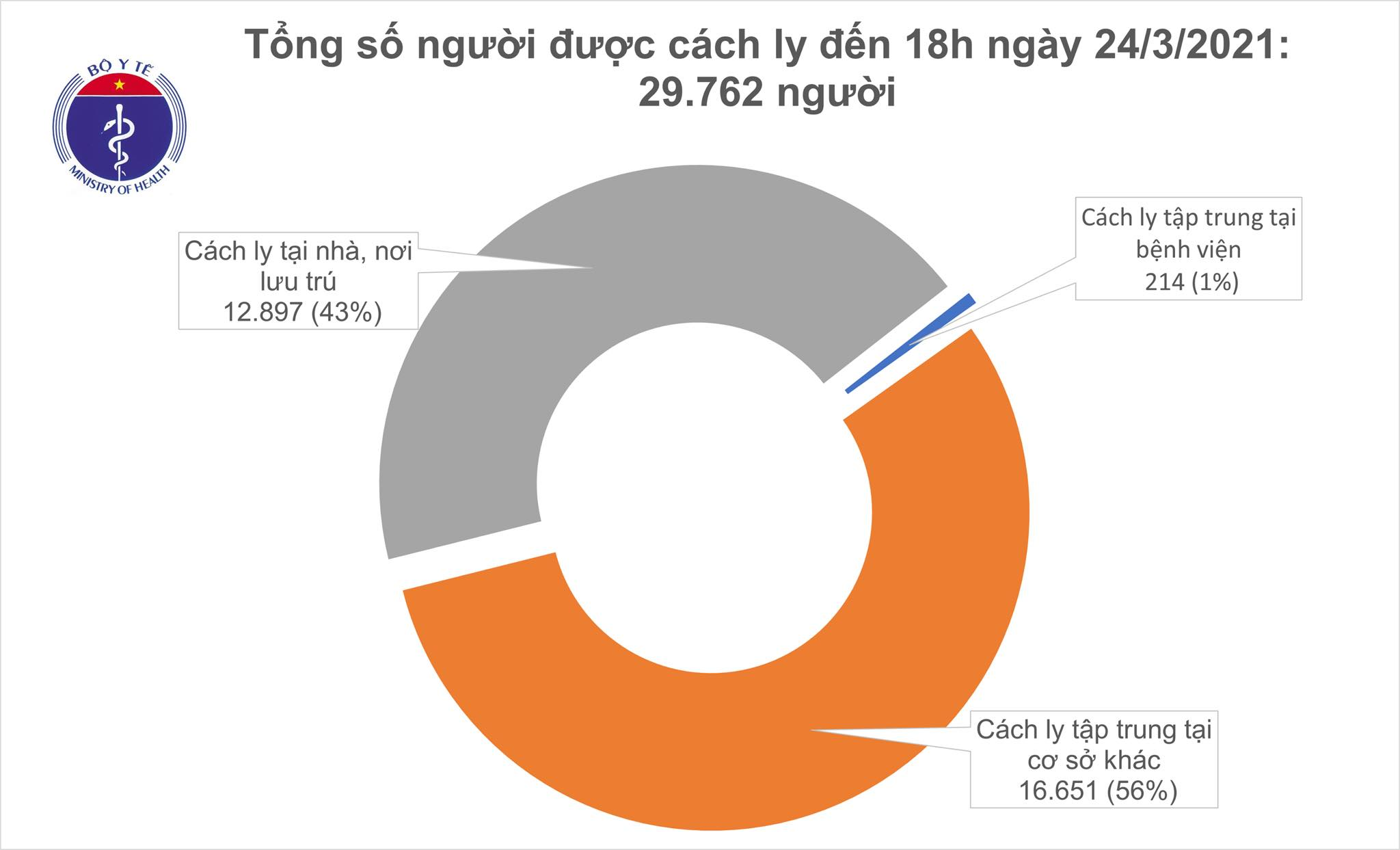 Chiều 24/3, không có ca ca mắc COVID-19, Việt Nam chữa khỏi 2.265 bệnh nhân - Ảnh 1.