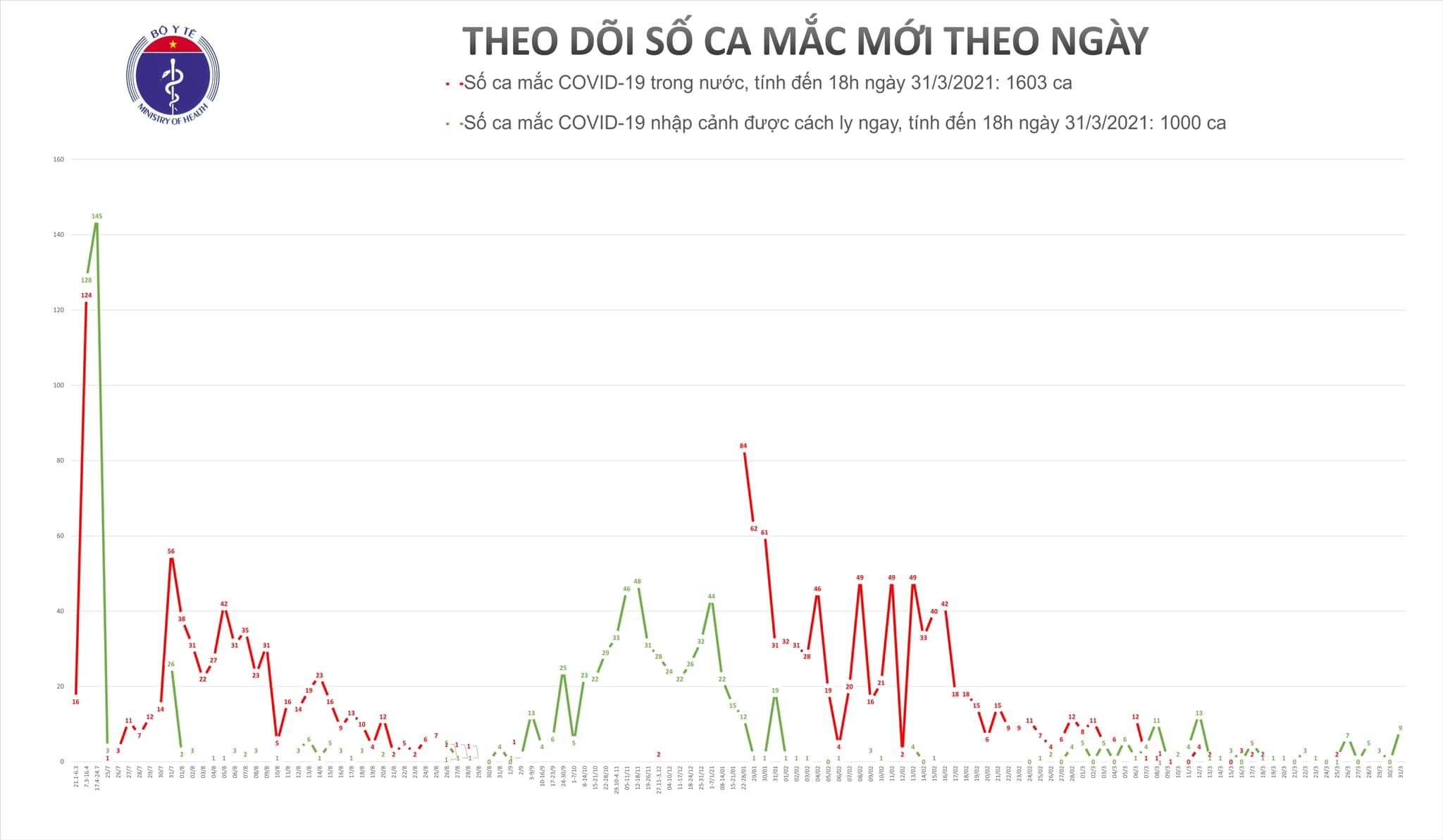 Chiều 31/3, có 9 ca mắc COVID-19 tại Tây Ninh, Cà Mau và Đà Nẵng - Ảnh 1.