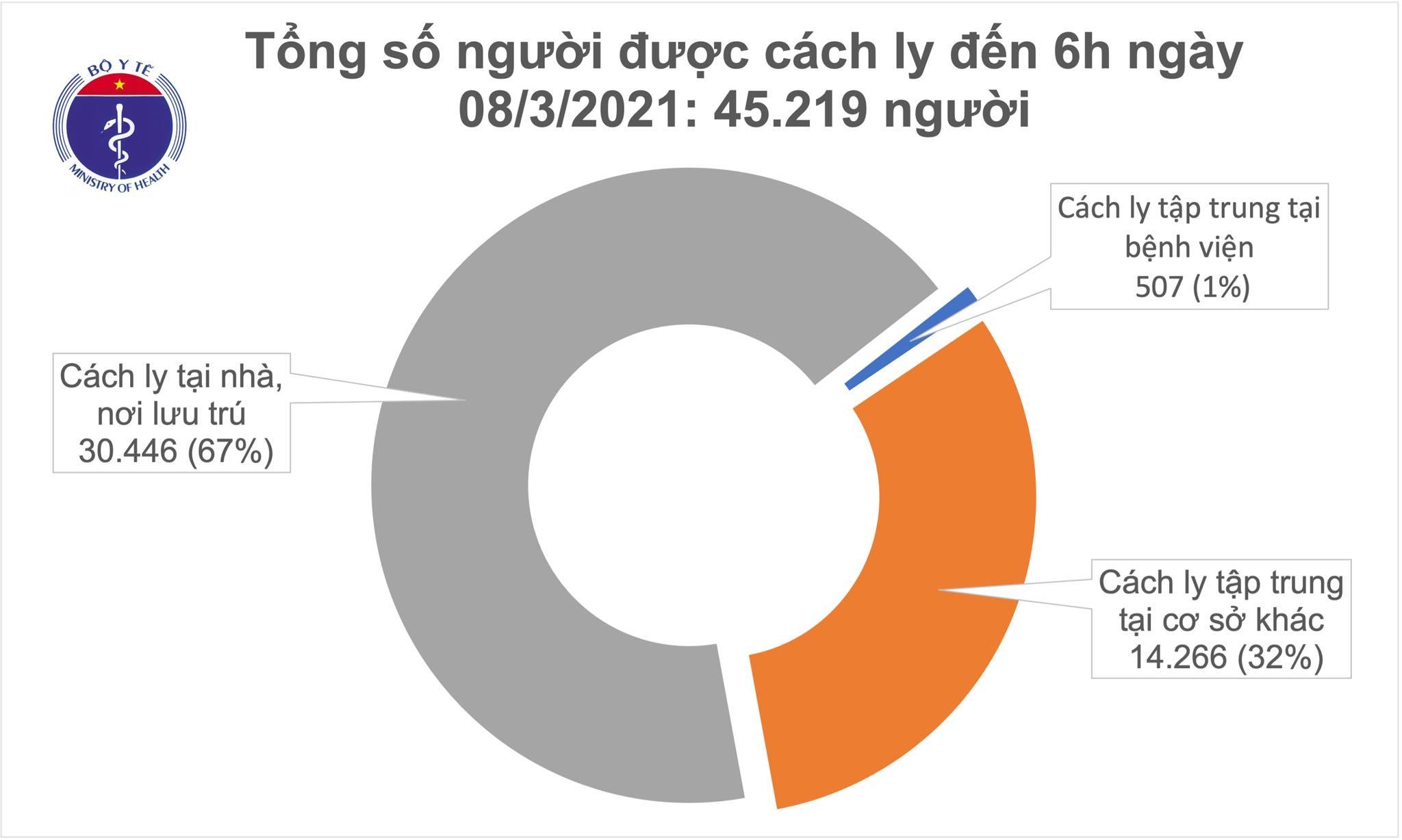 Sáng 8/3, Việt Nam không ca mắc COVID-19, thế giới trên 117 triệu ca - Ảnh 2.