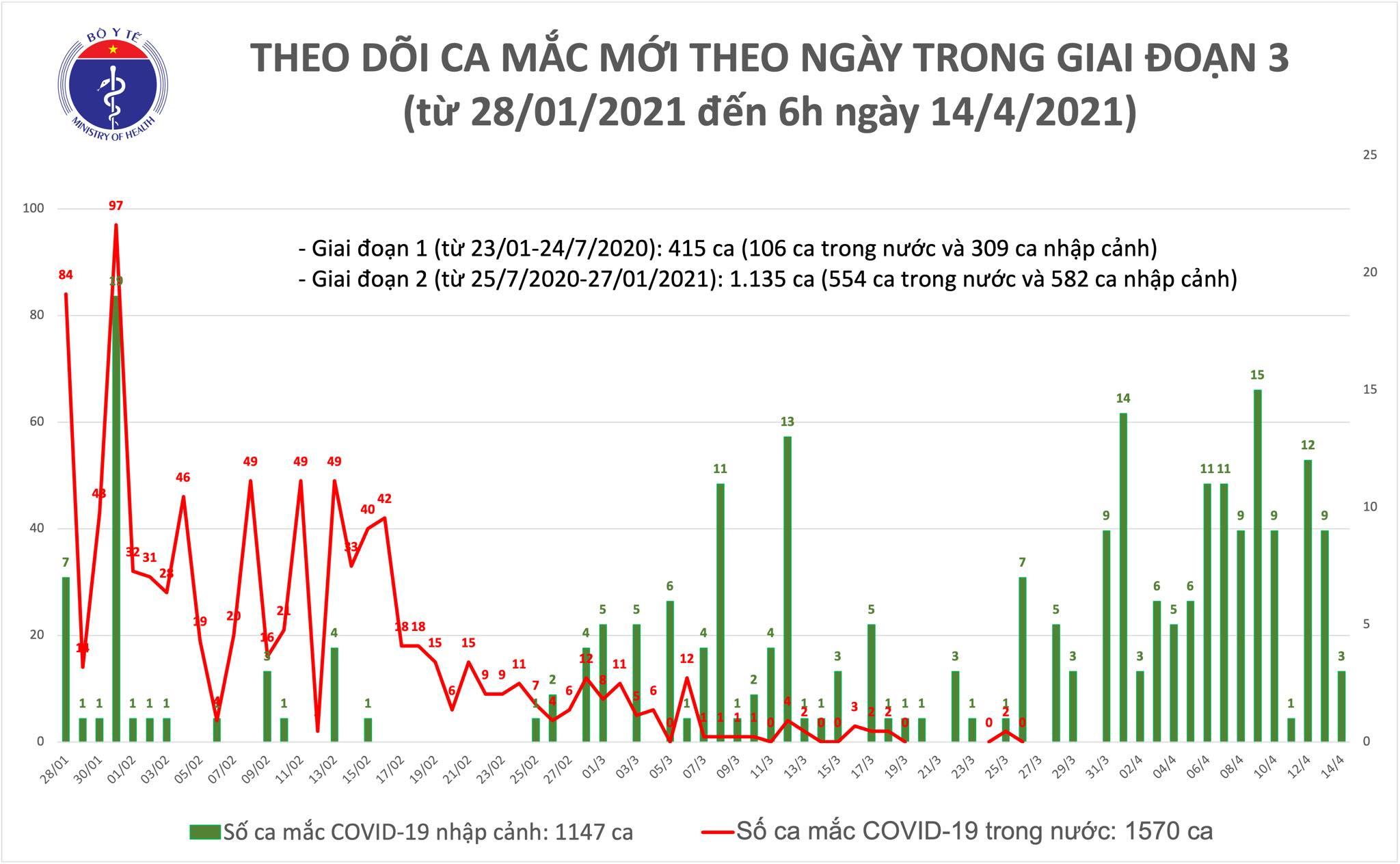 Sáng 14/4: Thêm 3 ca mắc COVID-19 tại Khánh Hòa, hơn 60.000 người Việt Nam đã tiêm vắc xin - Ảnh 1.