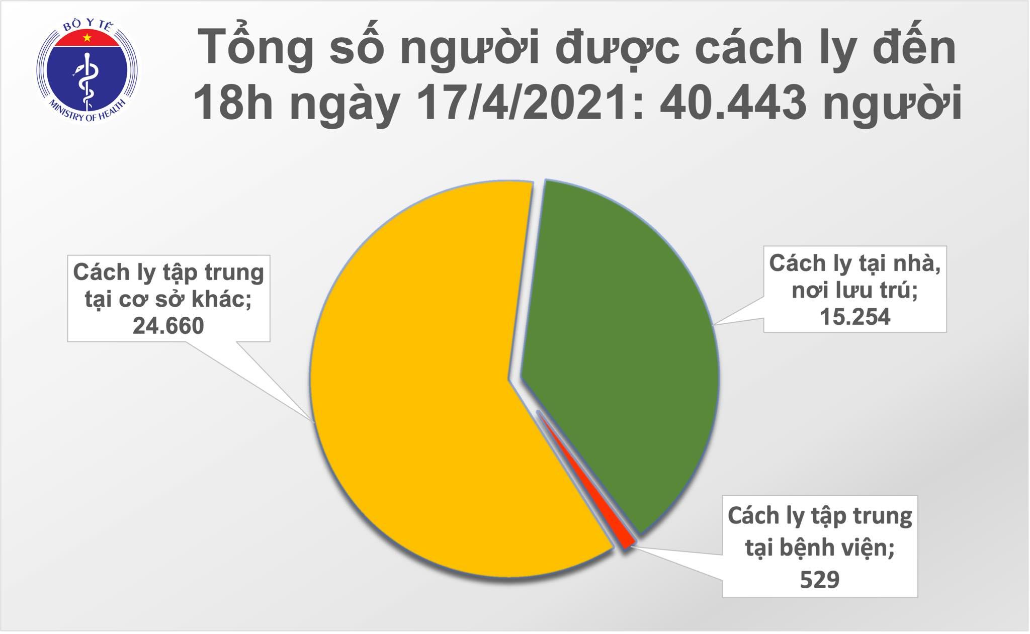 Chiều 17/4: Thêm 8 ca mắc COVID-19 tại Kiên Giang, Khánh Hoà và Đà Nẵng - Ảnh 2.