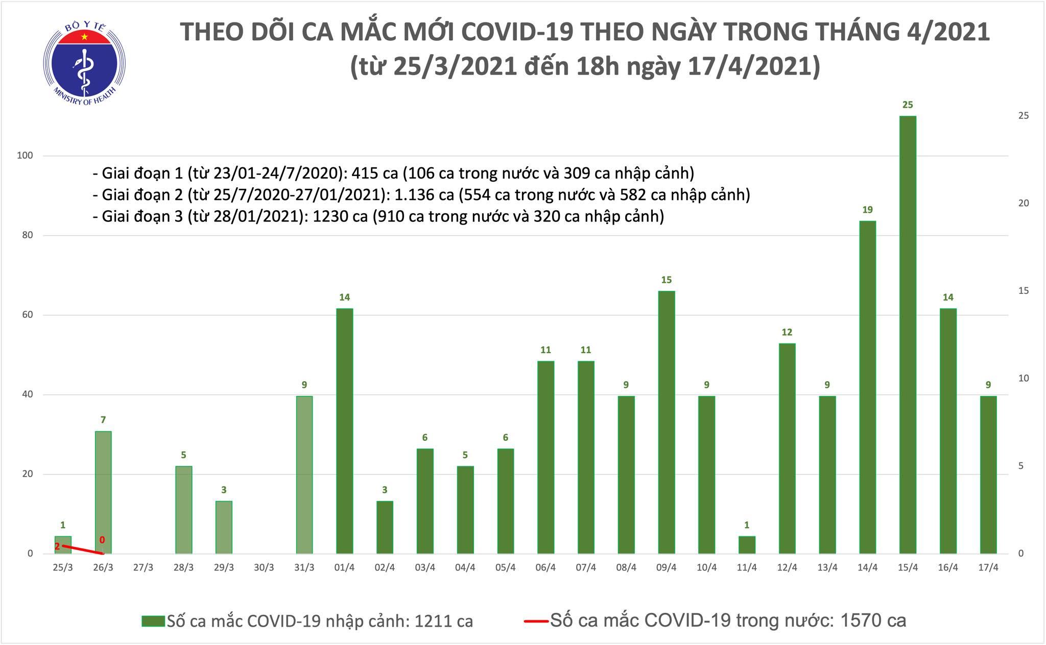 Chiều 17/4: Thêm 8 ca mắc COVID-19 tại Kiên Giang, Khánh Hoà và Đà Nẵng - Ảnh 1.