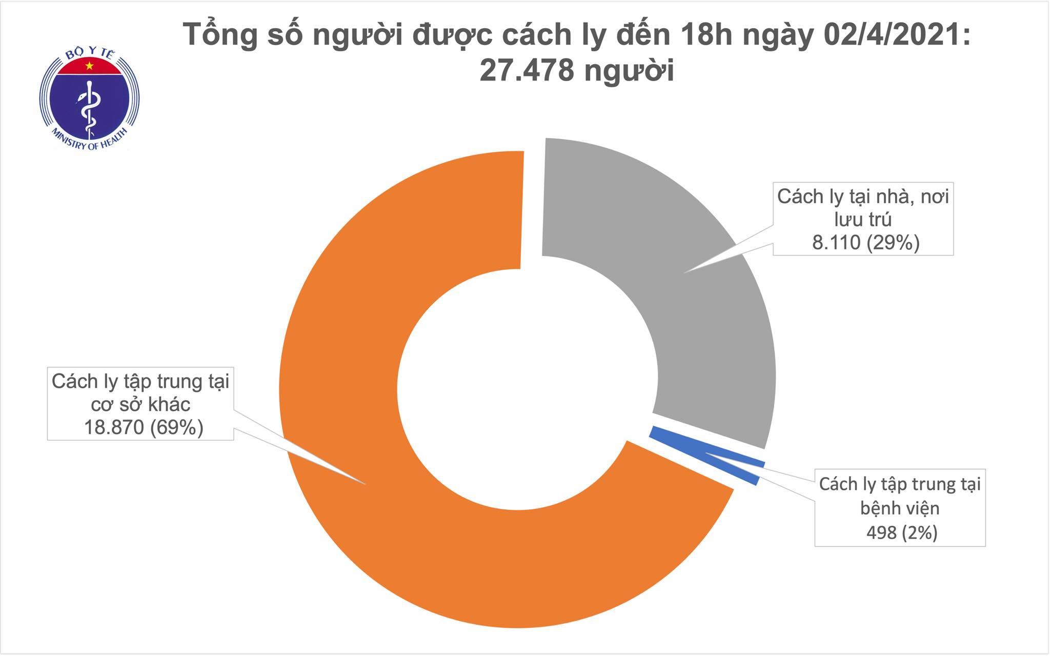 Chiều 2/4, Quảng Ninh, Tây Ninh và TP Hồ Chí Minh có 3 ca mắc COVID-19 - Ảnh 2.