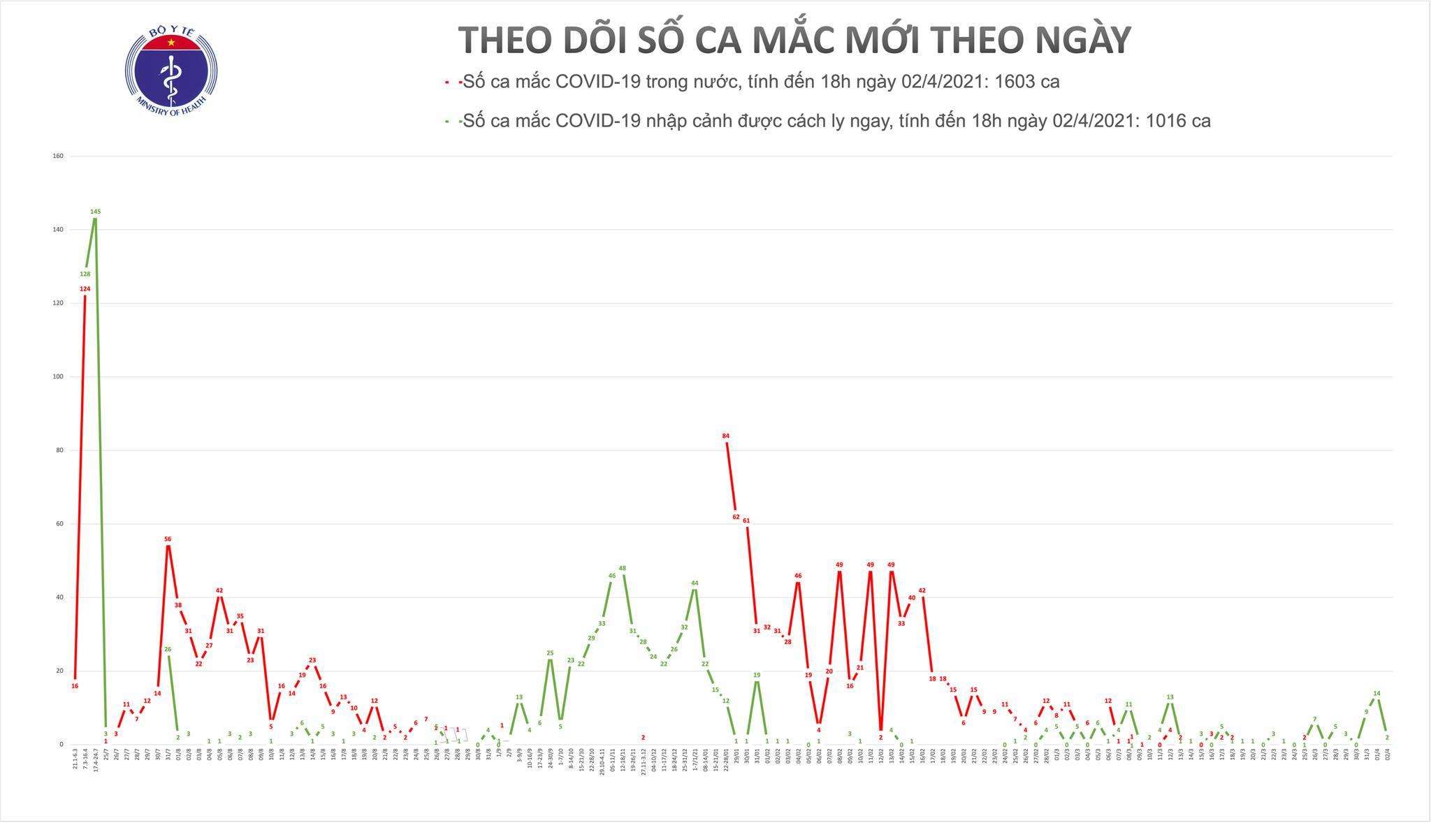 Chiều 2/4, Quảng Ninh, Tây Ninh và TP Hồ Chí Minh có 3 ca mắc COVID-19 - Ảnh 1.