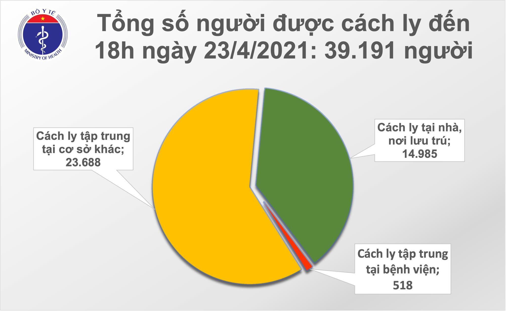 Chiều 23/4: Thêm 6 ca mắc COVID-19 tại An Giang và 4 địa phương khác - Ảnh 2.