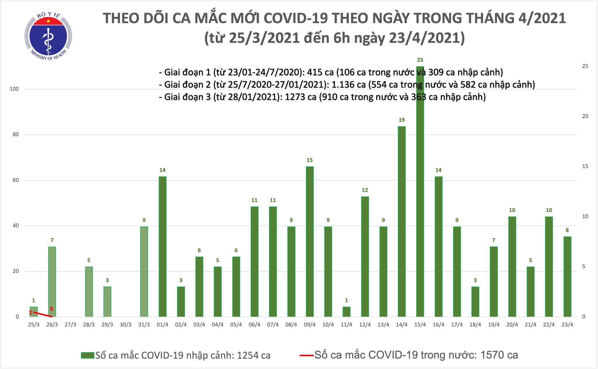 Sáng 23/4: Việt Nam thêm 8 ca mắc COVID-19, thế giới có hơn 145,2 triệu bệnh nhân - Ảnh 1.