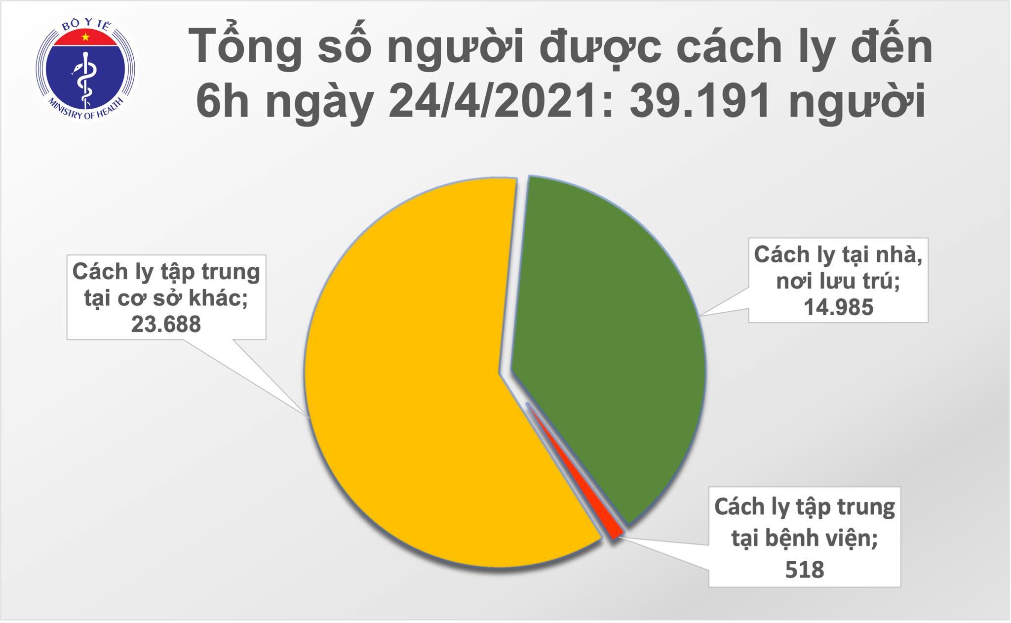 Sáng 24/4: Việt Nam thêm 2 ca mắc COVID-19, thế giới đã trên 146,1 triệu ca - Ảnh 2.