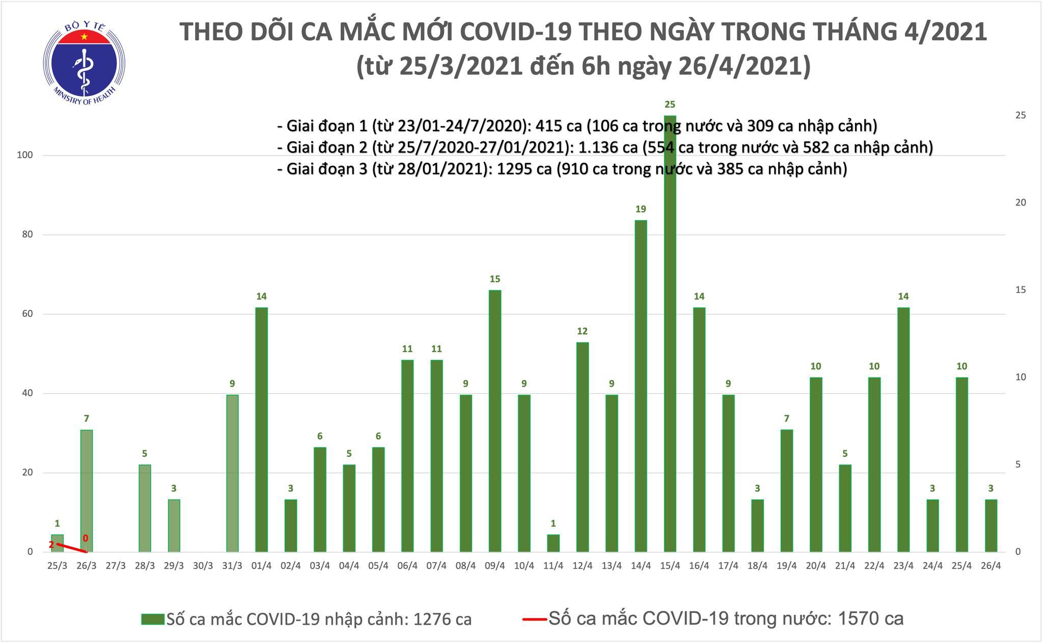 Sáng 26/4: Có 3 ca mắc COVID-19 tại Đà Nẵng và Quảng Nam - Ảnh 1.