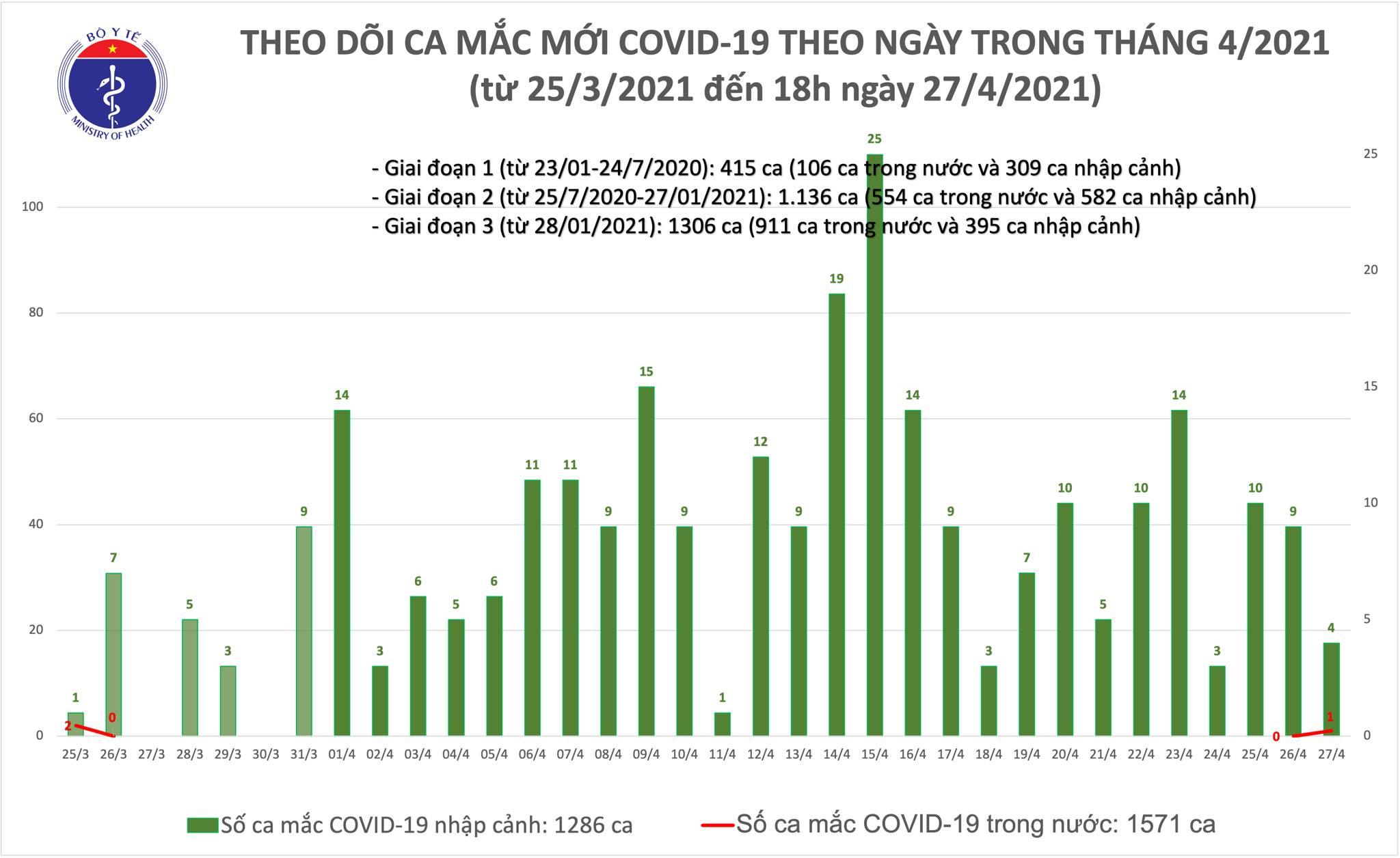 Chiều 27/4: Thêm 5 ca mắc COVID-19, trong đó 1 trường hợp lây nhiễm tại nơi cách ly - Ảnh 1.
