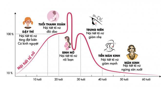 Chuyên gia cảnh báo tình trạng rối loạn nội tiết tố nữ bị trẻ hóa - Ảnh 1.