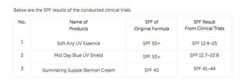 """Hãng mỹ phẩm Hàn thứ 3 """"tự giác"""" thu hồi kem chống nắng vì SPF trên bao bì sai số quá nhiều - Ảnh 5."""