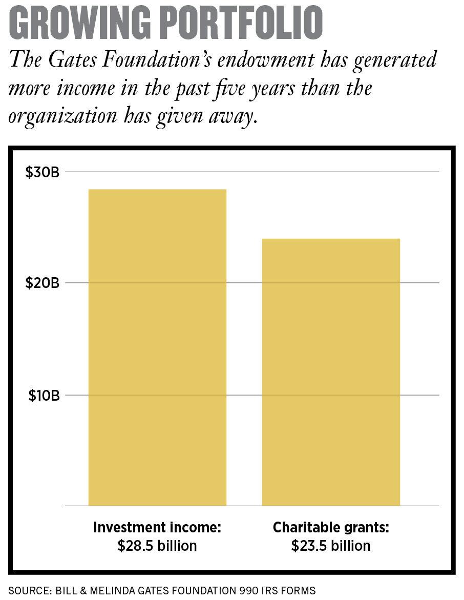 Bill Gates và công cuộc làm giàu mang tên 'Từ thiện': Bỏ ra 23,5 tỷ USD, thu về 28,5 tỷ USD - Ảnh 4.
