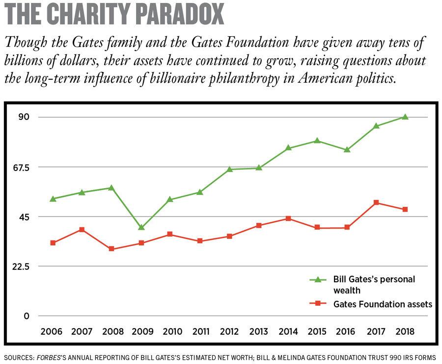 Bill Gates và công cuộc làm giàu mang tên 'Từ thiện': Bỏ ra 23,5 tỷ USD, thu về 28,5 tỷ USD - Ảnh 2.