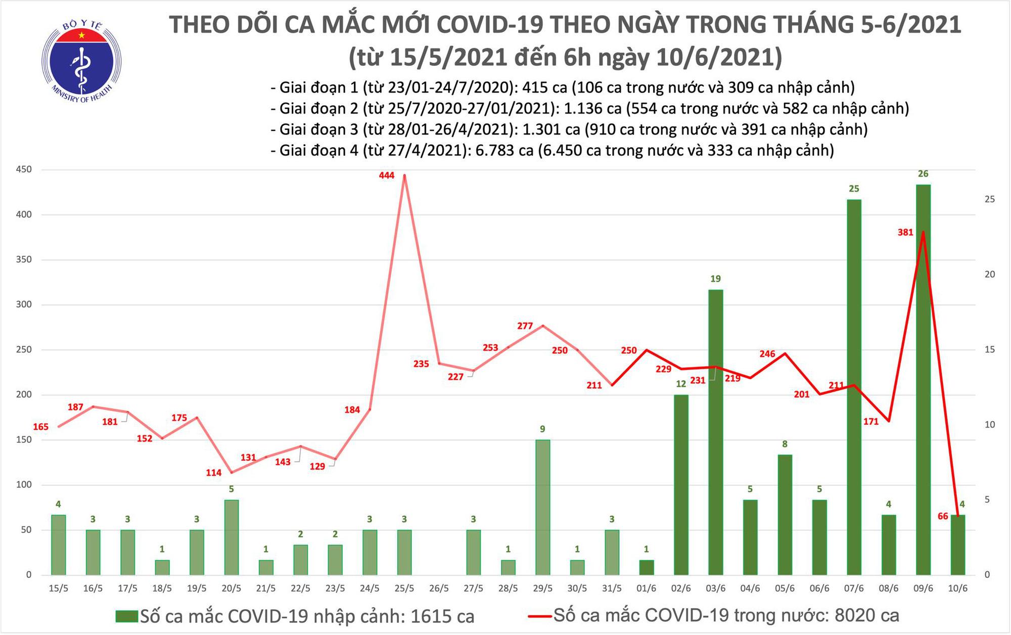 Sáng 10/6, Việt Nam có 70 ca mắc COVID-19 mới, TP.HCM nhiều nhất với 26 trường hợp - Ảnh 1.