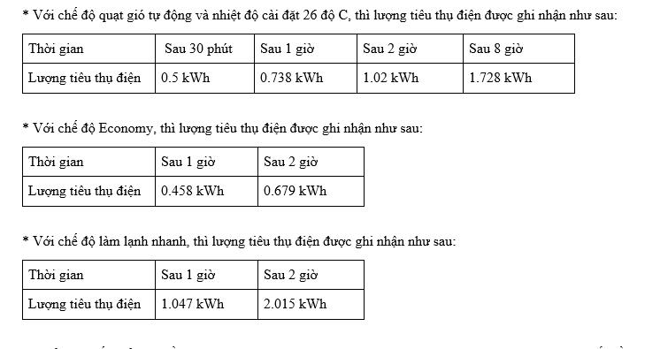 Những hiểu lầm thường gặp về khả năng tiết kiệm điện của điều hòa - Ảnh 3.