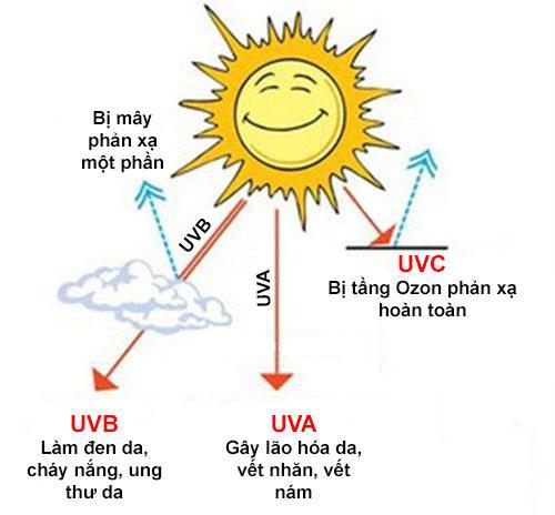 Cách bảo vệ da đơn giản nhất là kết thân với kem chống nắng - Ảnh 2.