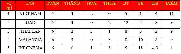 """BTV của VTV đã sẵn sàng và không khí trước giờ đội tuyển Việt Nam gặp Indonesia ở vòng loại World Cup 2022 đã """"nóng lắm rồi""""! - Ảnh 3."""