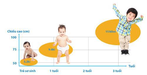 LineaBon - Hỗ trợ hệ xương cho trẻ trong giai đoạn phát triển chiều cao ngay từ khi sơ sinh - Ảnh 1.