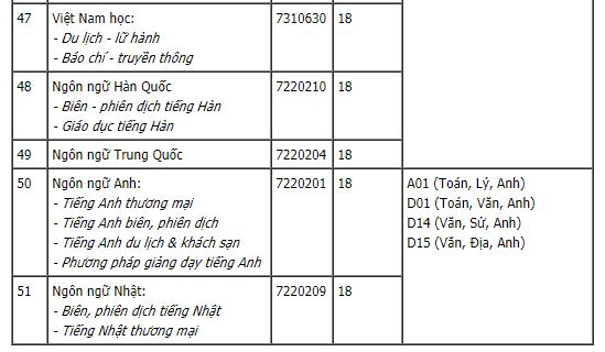 Cập nhật điểm chuẩn xét tuyển đại học năm 2021 hôm nay: 44 trường công bố - Ảnh 7.