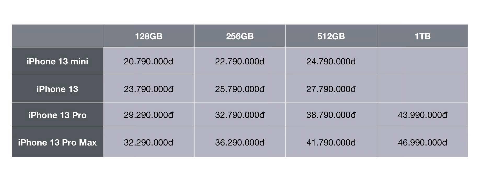 Nhiều đại lý công bố giá bán iPhone 13 chính hãng tại Việt Nam, cao nhất là 50 triệu đồng - Ảnh 5.