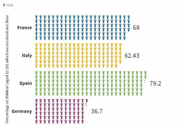 Các quốc gia  ở châu Âu đang tiêm vắc xin phòng COVID-19 cho trẻ em trên 12 tuổi như thế nào? - Ảnh 2.