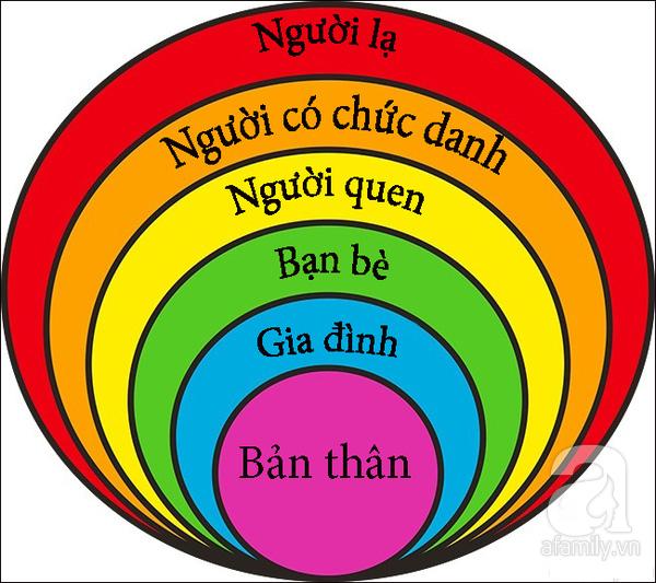 Vòng tròn thần kỳ giúp trẻ tự bảo vệ bản thân khỏi xâm hại tình dục - Ảnh 1.
