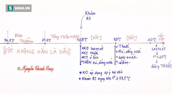 Bác sĩ Nhi chỉ 2 sai lầm khi hạ sốt và 4 ghi nhớ khi dùng thuốc hạ sốt cho trẻ - Ảnh 1.