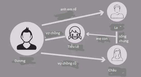 Sơ đồ mối quan hệ phức tạp giữa Dương và Tiểu Lệ.