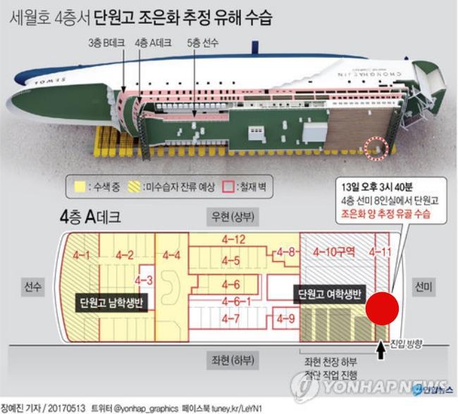 Tìm thấy thi thể nữ sinh 17 tuổi trong bi kịch chìm phà Sewol, số người mất tích giảm xuống 8 - Ảnh 5.