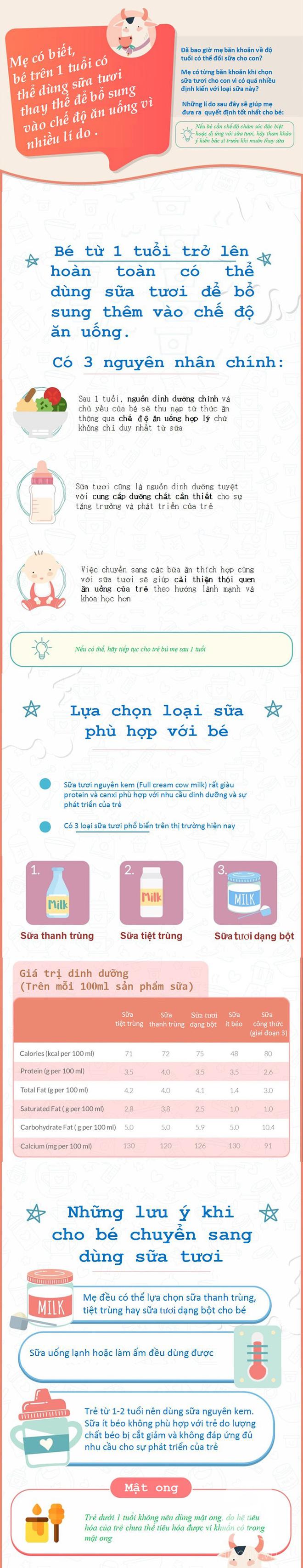 Khi bé trên 1 tuổi, mẹ hoàn toàn có thể cho con dùng loại sữa này - Ảnh 1.
