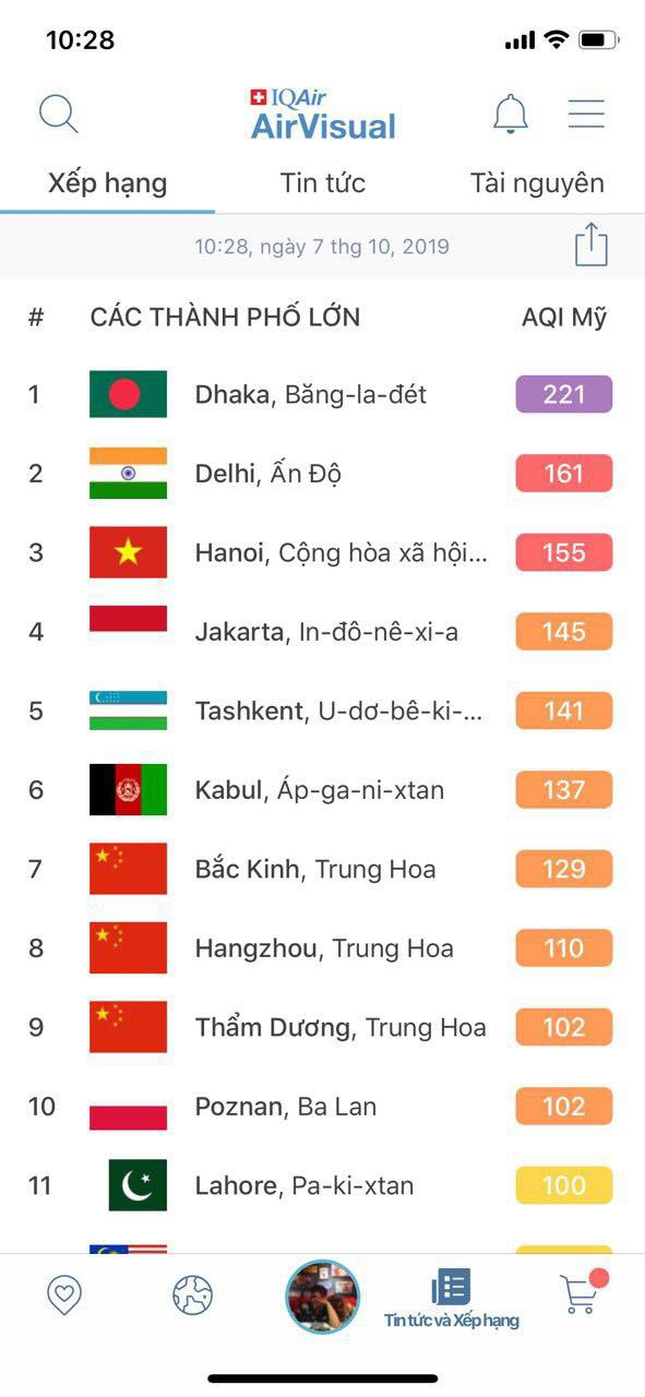 Vẫn thuộc top đầu những thành phố ô nhiễm không khí nhất thế giới, Hà Nội đã có cái nhìn khách quan hơn trên AirVisual - Ảnh 1.