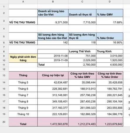 """Chủ cửa hàng """"tố"""" Go -Viet ép khách thanh toán 1,2 tỷ đồng tiền """"ảo"""" chiết khấu - Ảnh 1."""