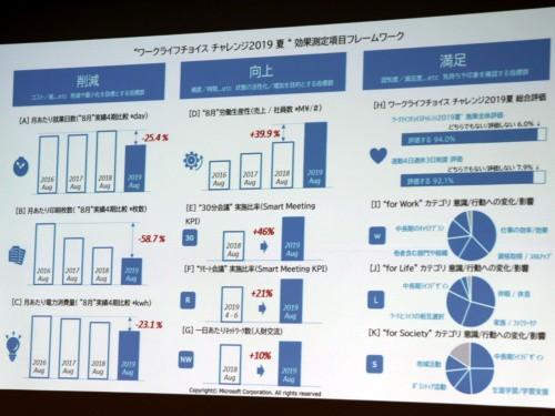Microsoft Nhật Bản thử nghiệm nghỉ cuối tuần 3 ngày, năng suất làm việc của nhân viên tăng vọt 40%! - Ảnh 2.