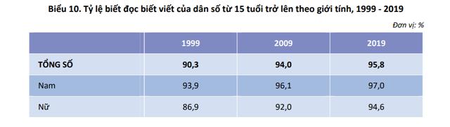 Những phát hiện thú vị về giới tính và hôn nhân gia đình trong Báo cáo dân số 2019: Người dân ở vùng nào dễ ế nhất? - Ảnh 5.