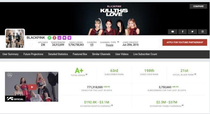 """Choáng với doanh thu khủng của BLACKPINK từ YouTube: Chỉ riêng lượt xem MV """"Kill this love"""" đã mang về hơn 3 triệu USD - Ảnh 3."""