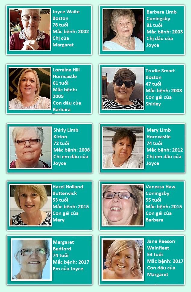 Hy hữu: 10 phụ nữ trong một gia đình cùng mắc bệnh ung thư vú - Ảnh 2.