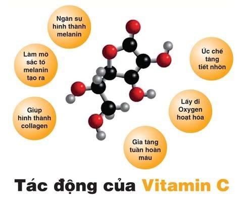 Những tác dụng của Vitamin C mà chúng ta không ngờ tới - Ảnh 2.