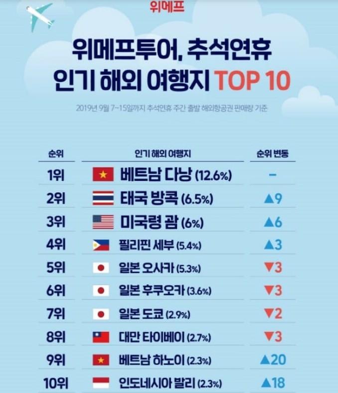 Vượt qua cả Nhật Bản và Hong Kong, Đà Nẵng vươn lên trở thành địa điểm du lịch thu hút khách Hàn Quốc nhất dịp Trung thu sắp tới - Ảnh 4.
