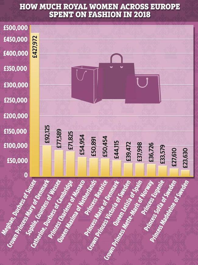 Meghan Markle: Lấy chồng được hơn 1 năm đã tiêu 28 tỉ tiền quần áo, cô sẽ chi trả cho tủ đồ mình thế nào khi tuyên bố độc lập tài chính đây! - Ảnh 2.