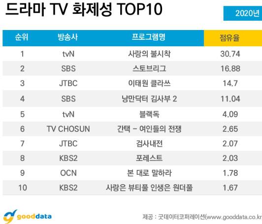 """""""Crash Landing On You"""" lọt top phim ăn khách của tvN, Son Ye Jin """"vượt mặt"""" Hyun Bin trở thành diễn viên được yêu thích nhất - Ảnh 3."""